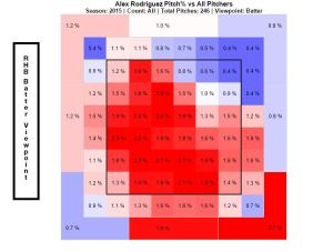 Rodriguez heat map, 14 games