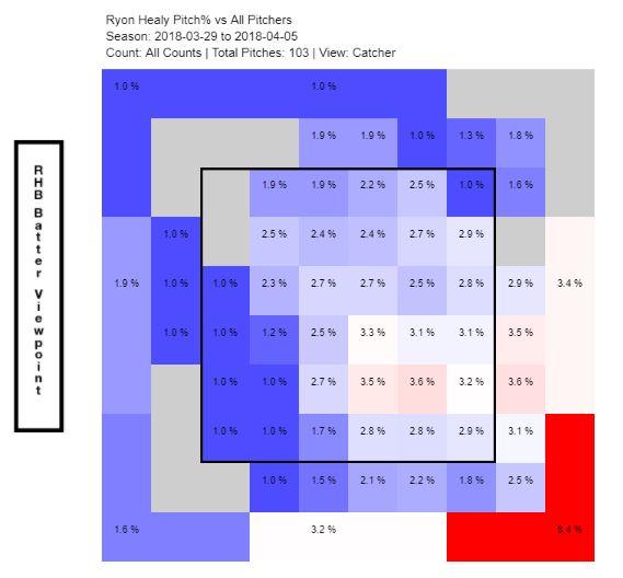 Healy heatmap